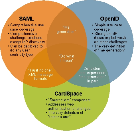 The Venn of identity: use case and challenge coverage