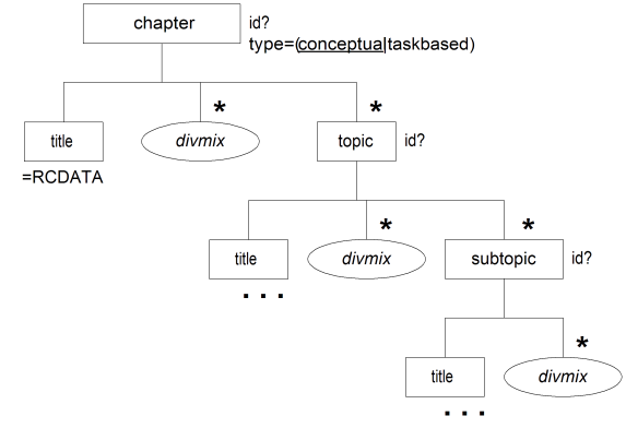 Appendix b tree diagram reference in the dtd user documentation it can be useful to excerpt various fragments of the diagrams in explaining each element showing only the most significant ccuart Choice Image